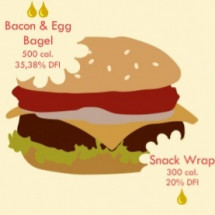Fast Foods in Toronto Infographic