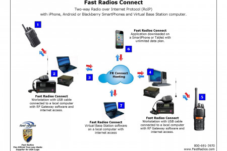 Fast Radios Connect Infographic