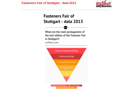 Fasteners Fair of Stuttgart - data 2013 Infographic