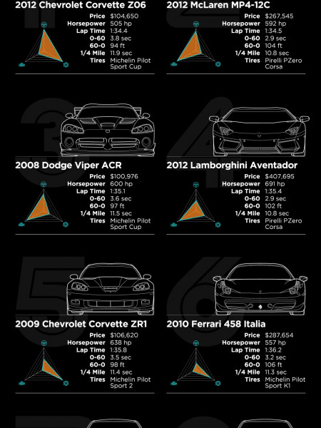 Fastest Production Cars Infographic