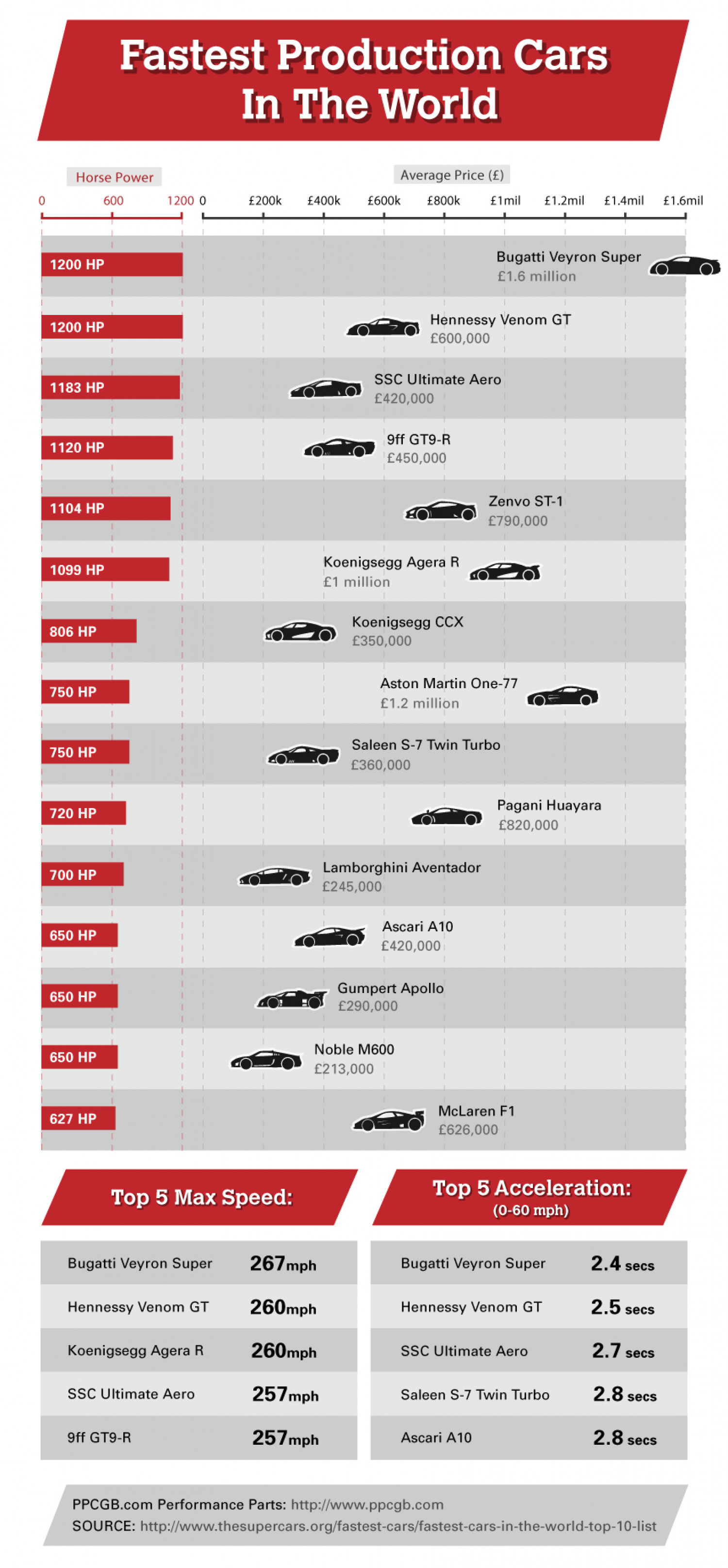 Fastest Production Cars In The World Infographic