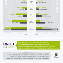 Fastest Selling Gadgets: Kinect vs. iPad Infographic