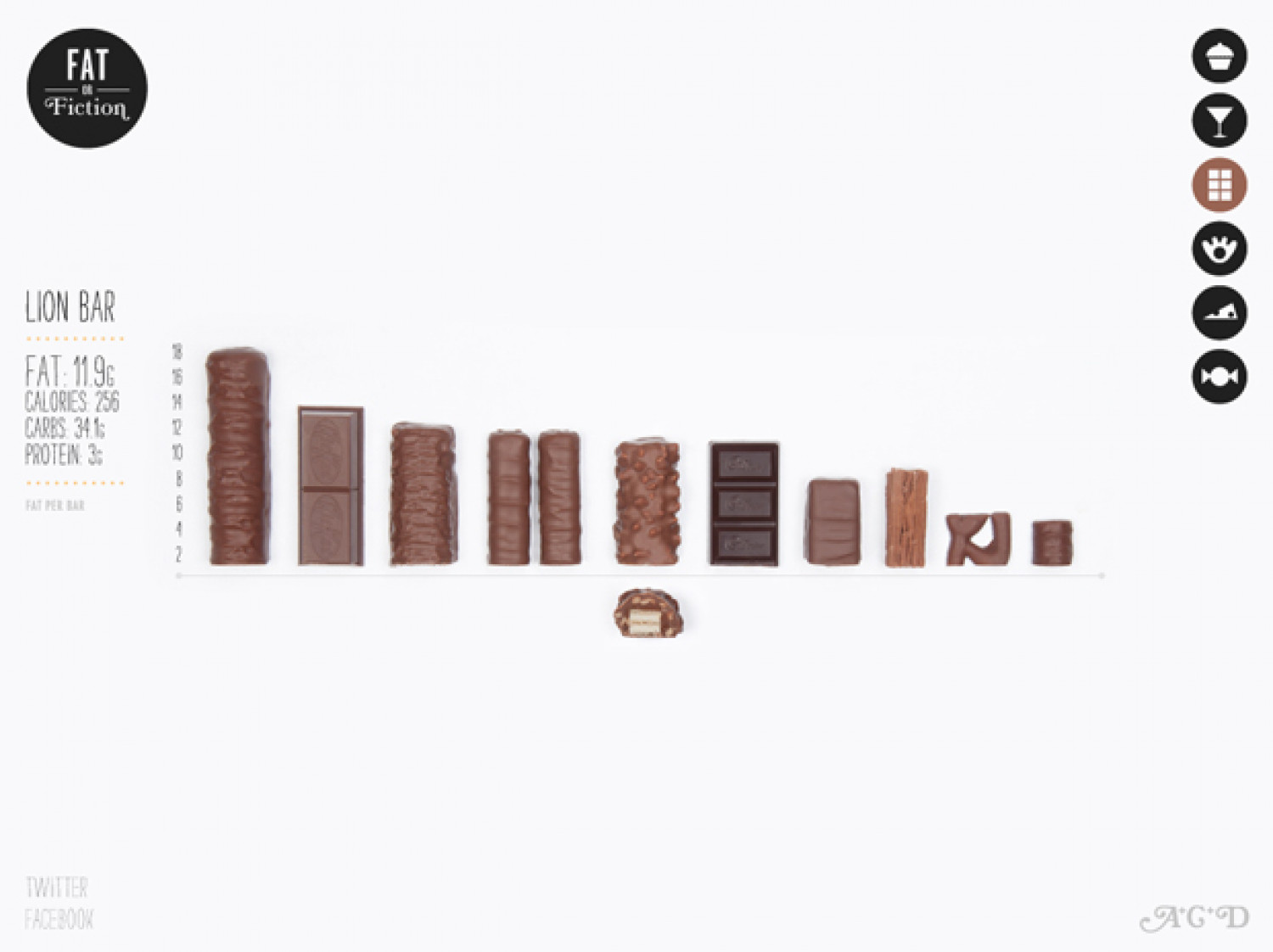 Fat or Fiction - Chocolate Infographic