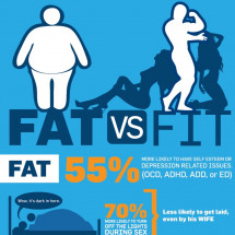 Fat vs. Fit Infographic