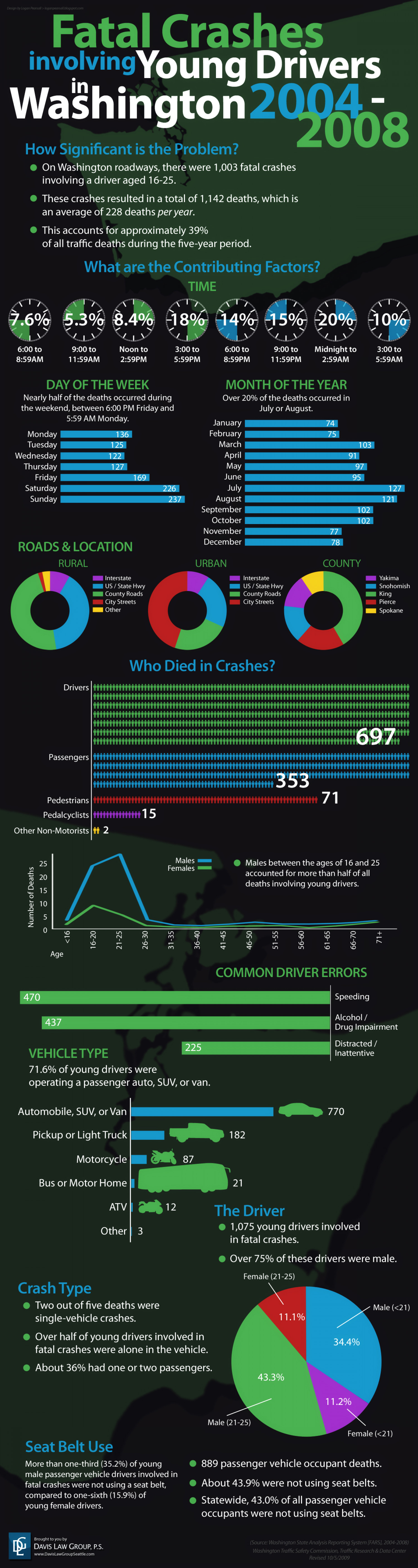 Fatal Crashes Involving Young Drivers in Washington 2004-2008 Infographic
