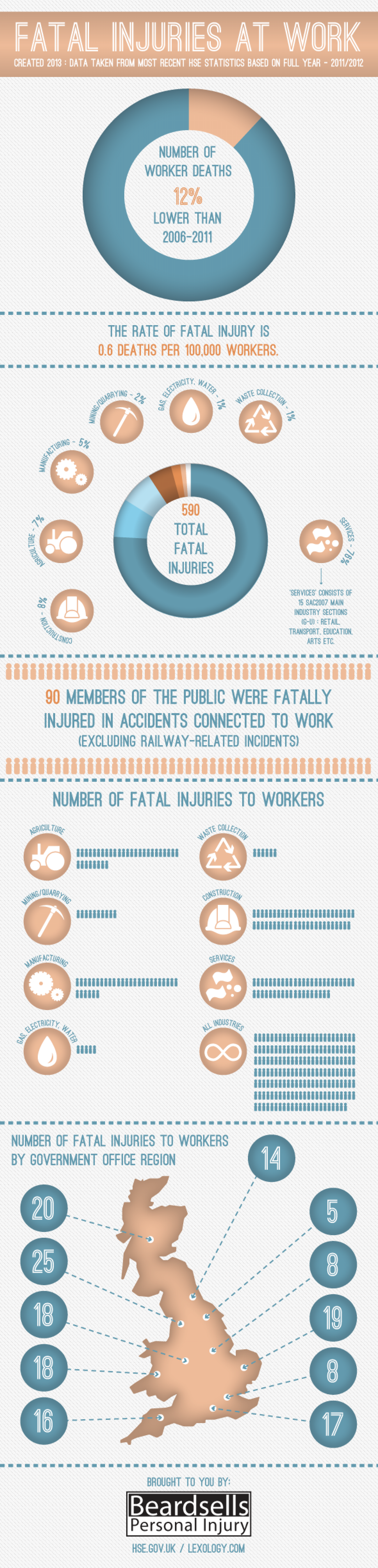 Fatal Injuries At Work Infographic