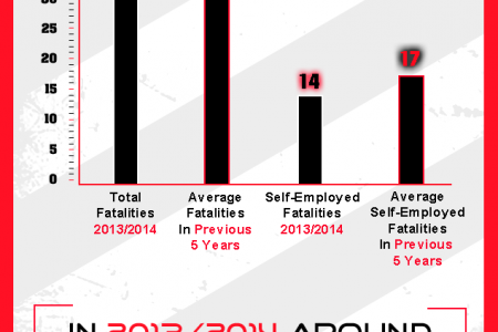 Fatalities on Construction Sites Infographic