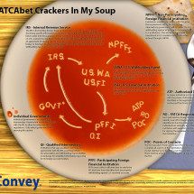 FATCAbet Crackers In My Soup Infographic