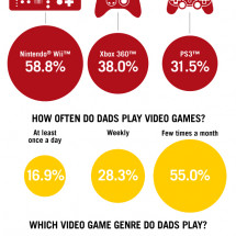 Father's Day Gameplay by the Numbers  Infographic