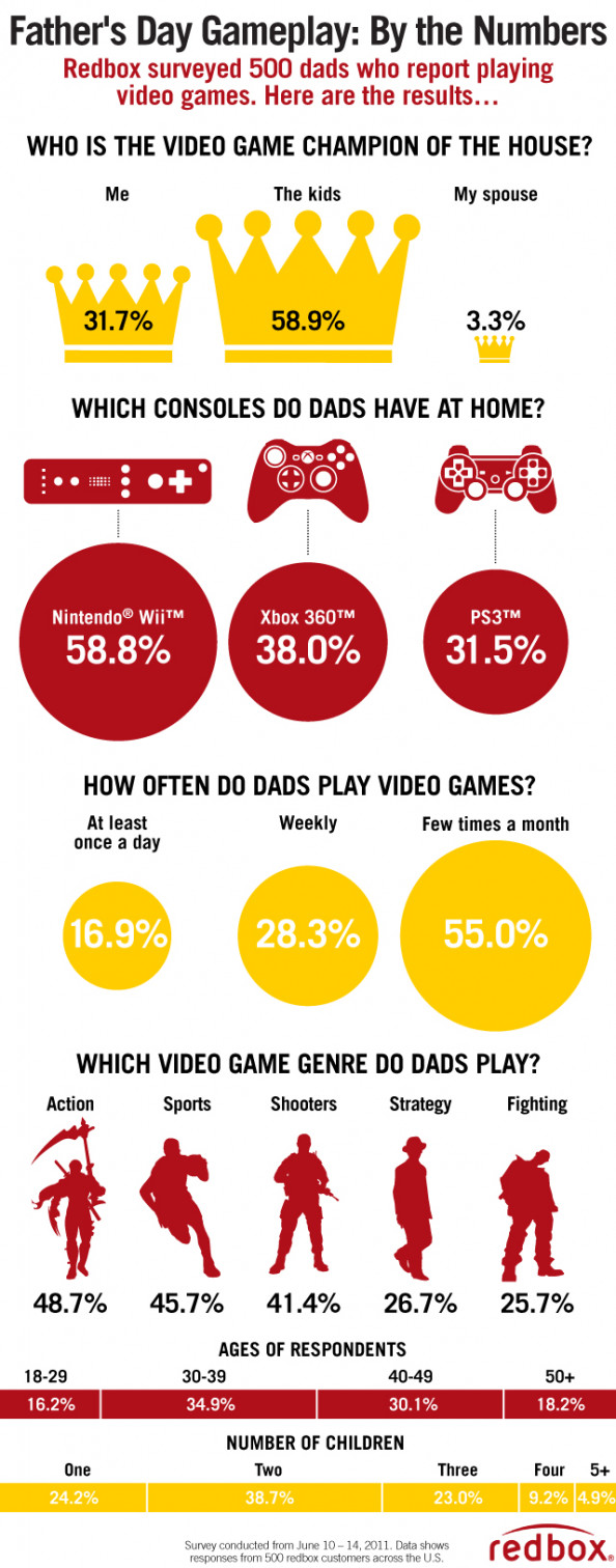 Father&#039;s Day Gameplay by the Numbers  Infographic