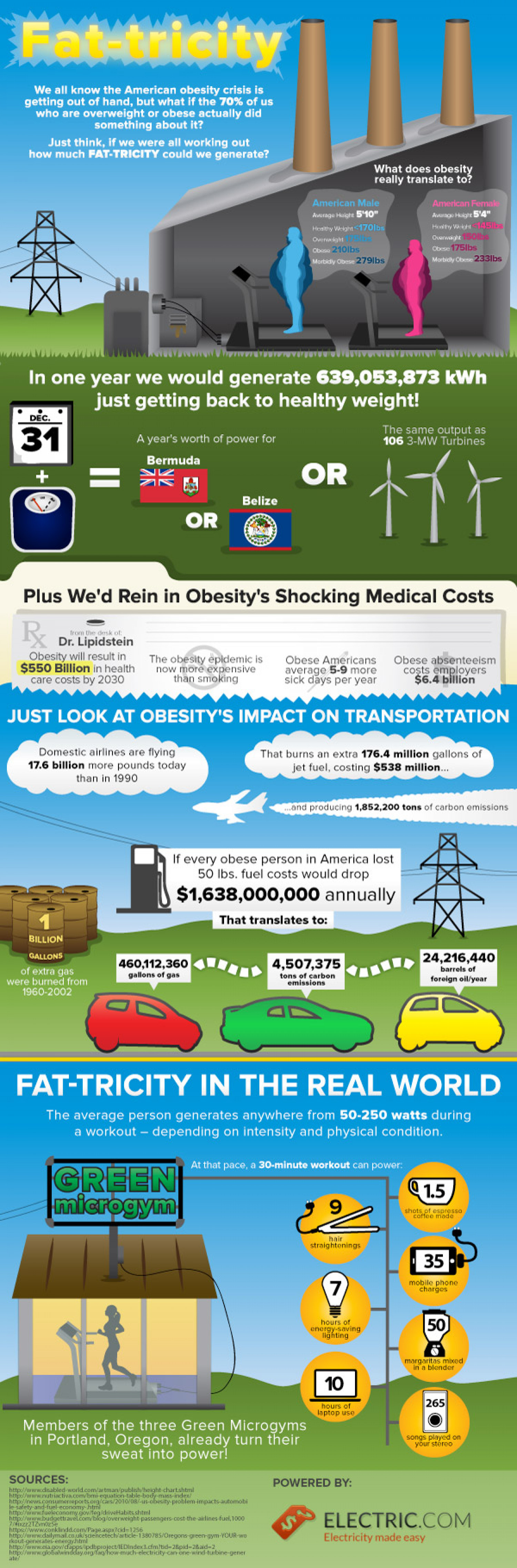 Fat-tricity Infographic