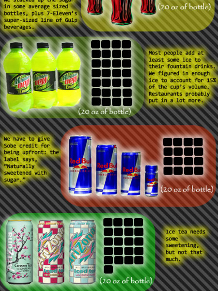 Favorite Drinks Infographic