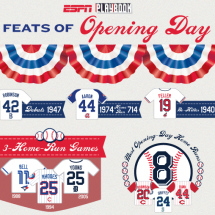 Feats Of Opening Day Infographic