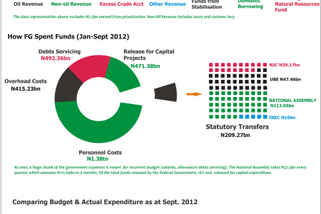 Federal Govt: Q3 2012 Budget Performance  Infographic