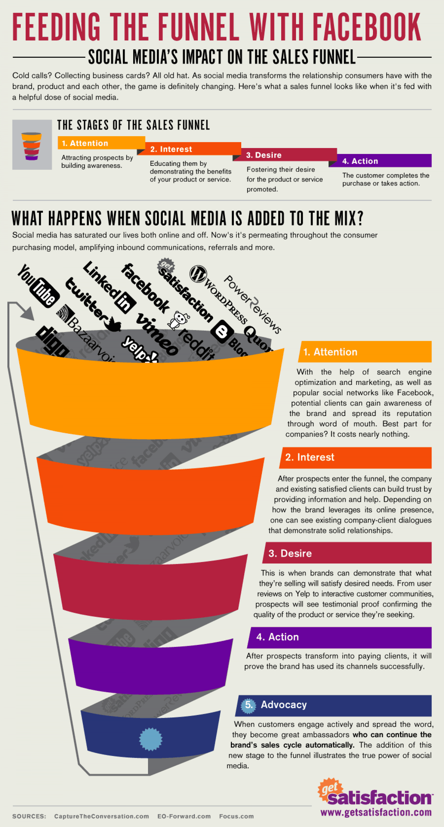 Feeding the Funnel with Facebook Infographic