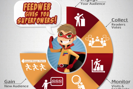 Feedweb Plugin for WordPress Infographic
