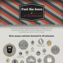 Feel The Burn in 10 Minutes Infographic