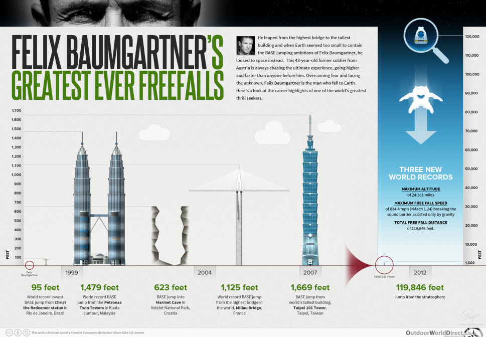 Felix Baumgartner&#039;s greatest ever freefalls Infographic