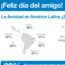 Feliz da del amigo! La amistad en Amrica Latina Infographic