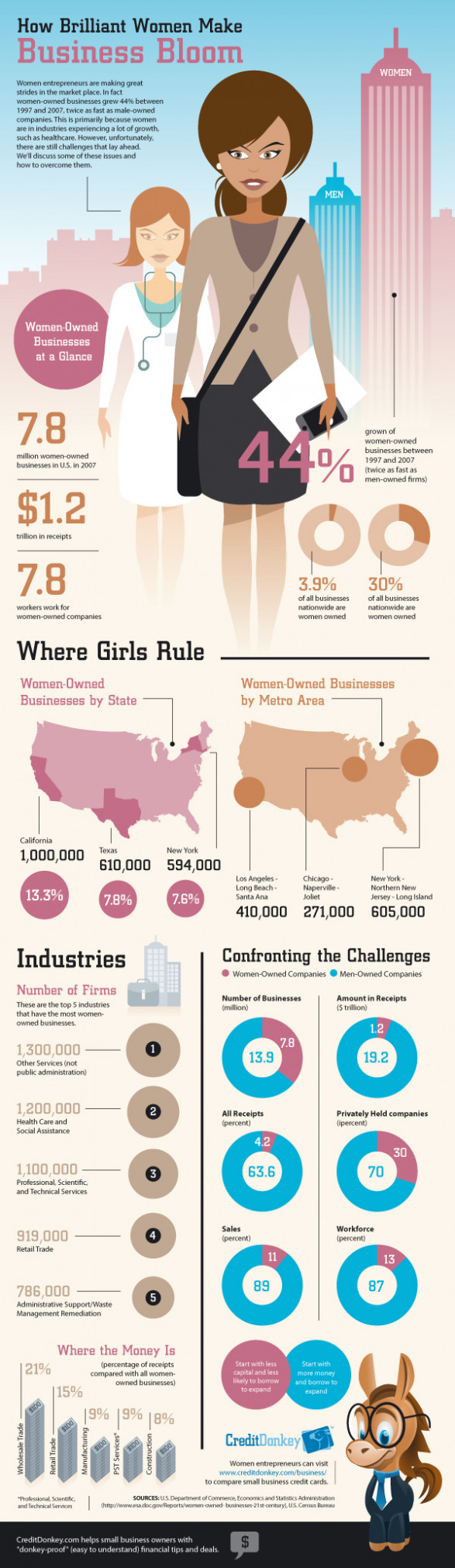 female entrepreneurs 512127c73927d w587 Infographic: Female Entrepreneurs Around the Nation
