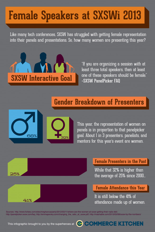Female Representation at SXSWi