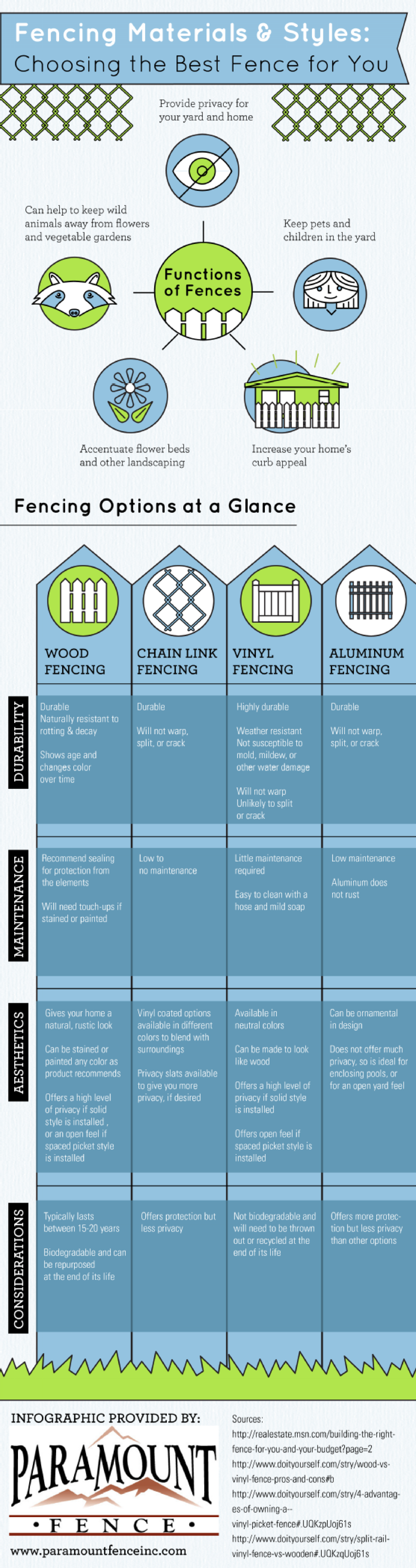Fencing Materials and Styles: Choosing the Best Fence for You Infographic