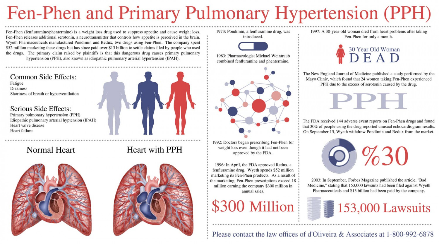 Fen-Phen and Primary Pulmonary Hypertension (PPH) Infographic