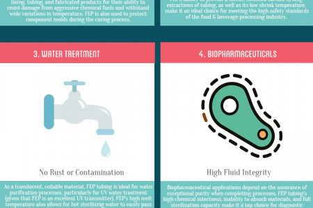 FEP Tubing Industry Applications Infographic