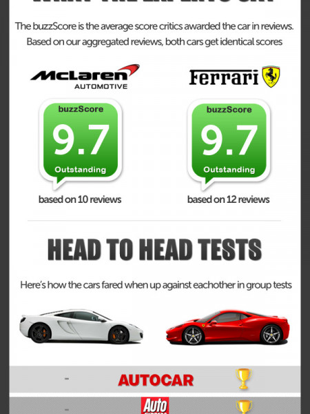 Ferrari 458 vs McLaren MP4-12C - Ultimate Roundup Infographic