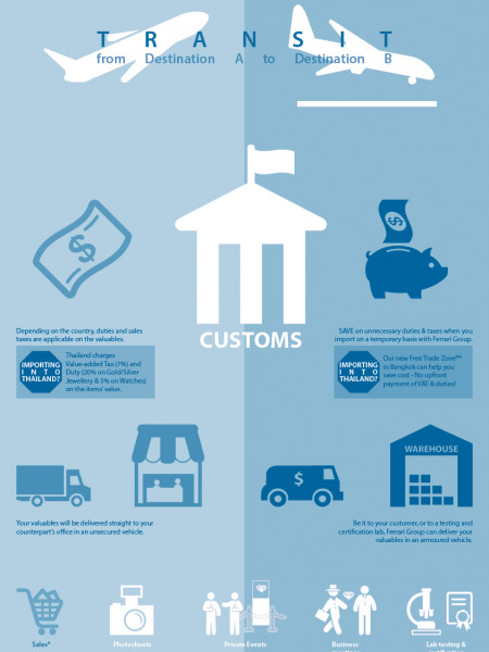 Importation Standard vs Temporary Infographic