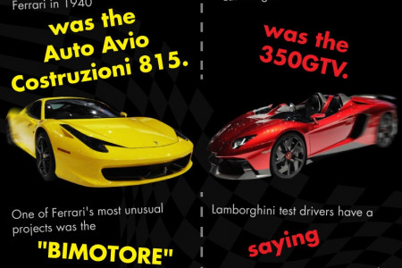 Ferrari vs. Lamborghini – Putting the 'Super' in Supercars Infographic