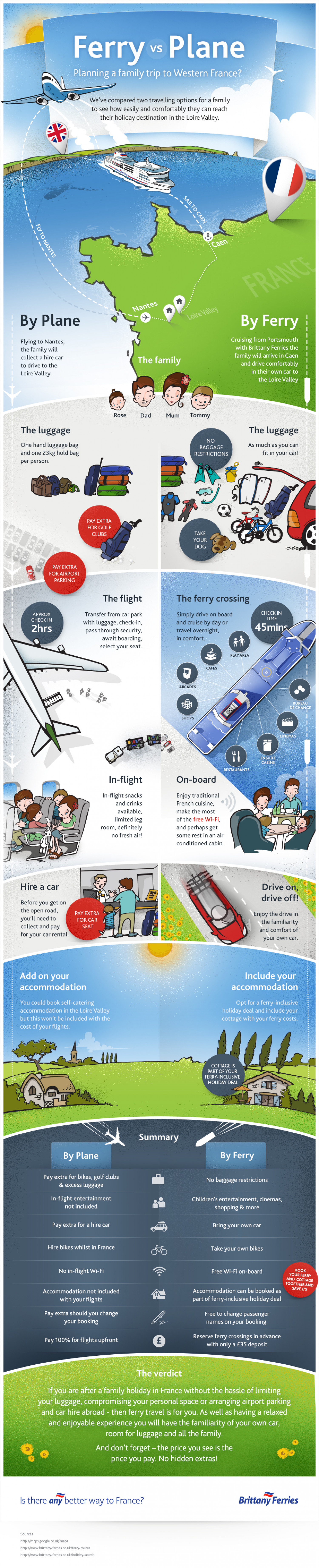 Ferry vs Plane? Infographic