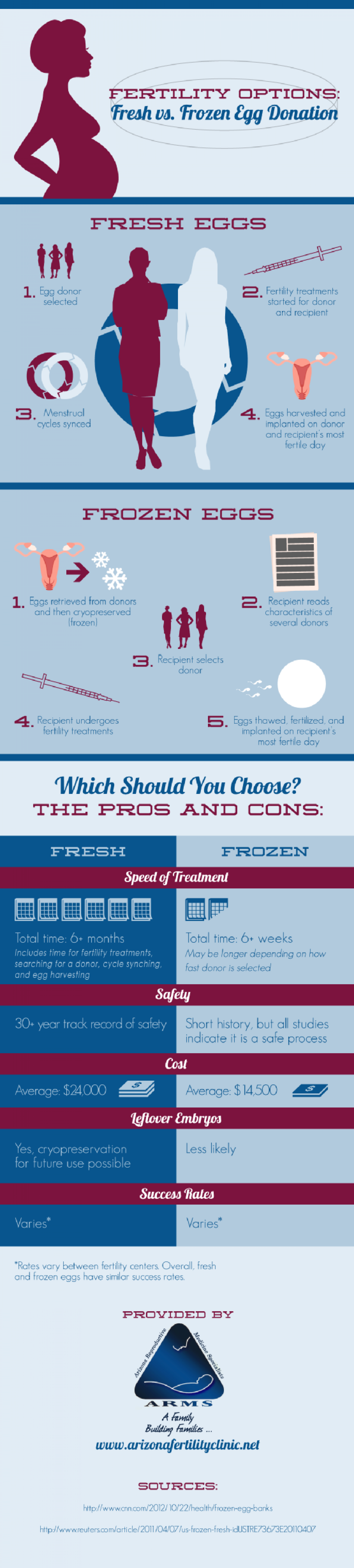 Fertility Options: Fresh vs. Frozen Egg Donation  Infographic