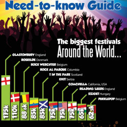 Festival Survival -  need to know guide  | Visual.ly