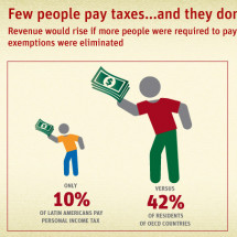 Few people pay taxes...and they don't pay much Infographic