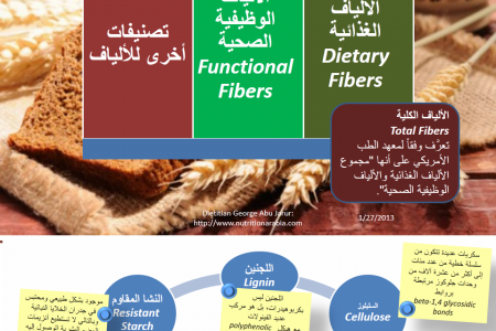 Fibers for Human Health Infographic