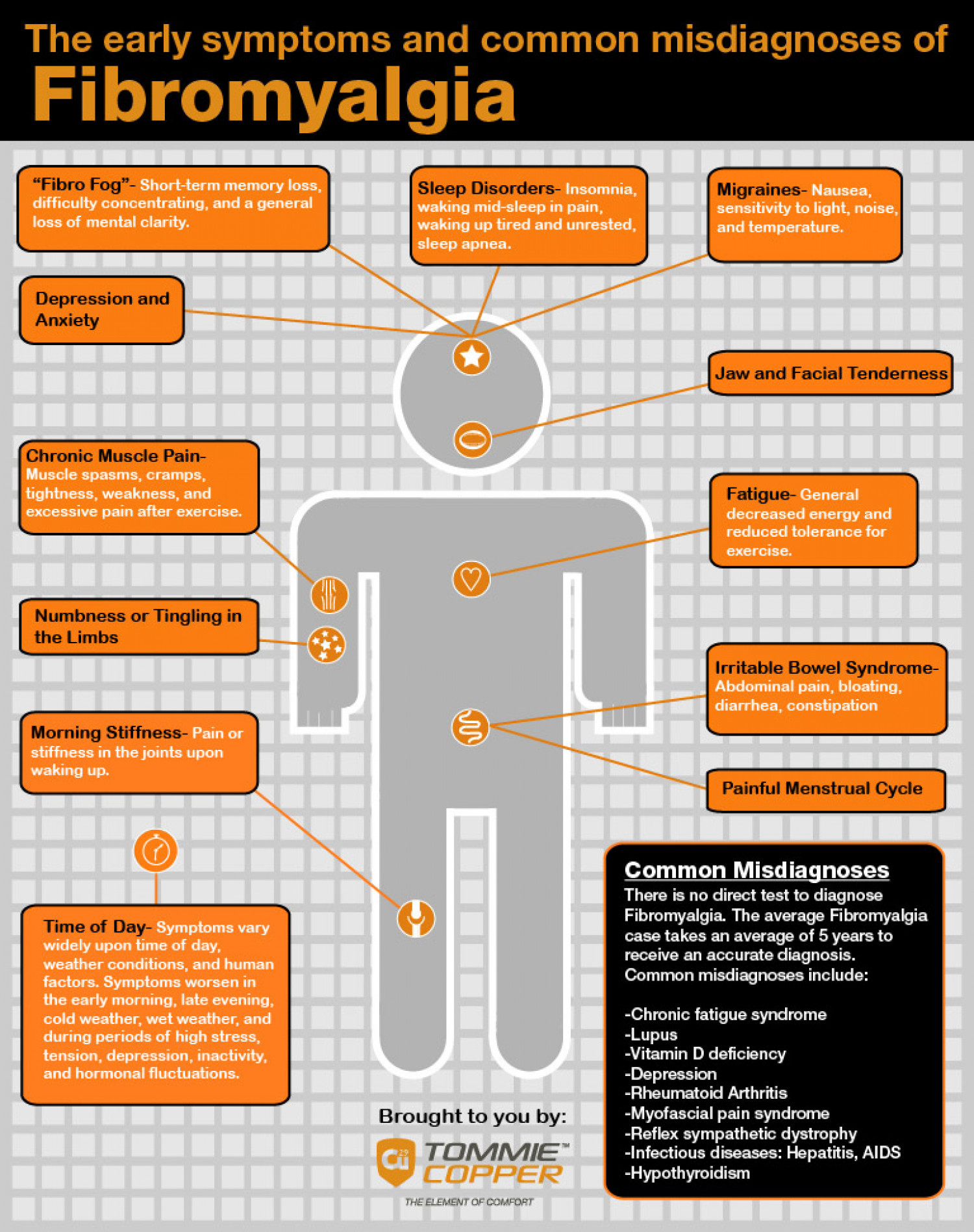 Fibromyalgia: Symptoms Don't Necessarily Lead to Diagnosis Infographic