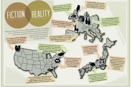 Fiction/Reality Infographic