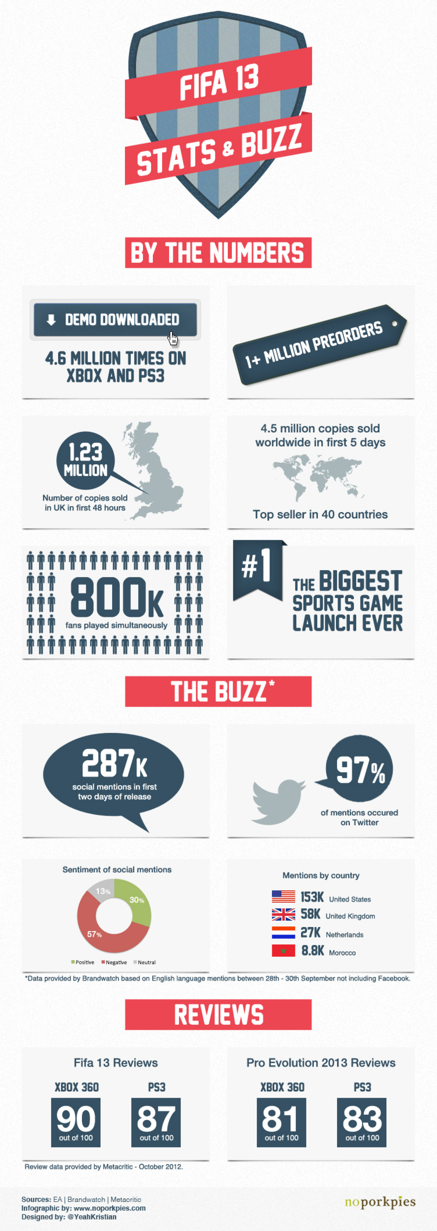 Fifa 2013 - The Stats and Buzz Infographic