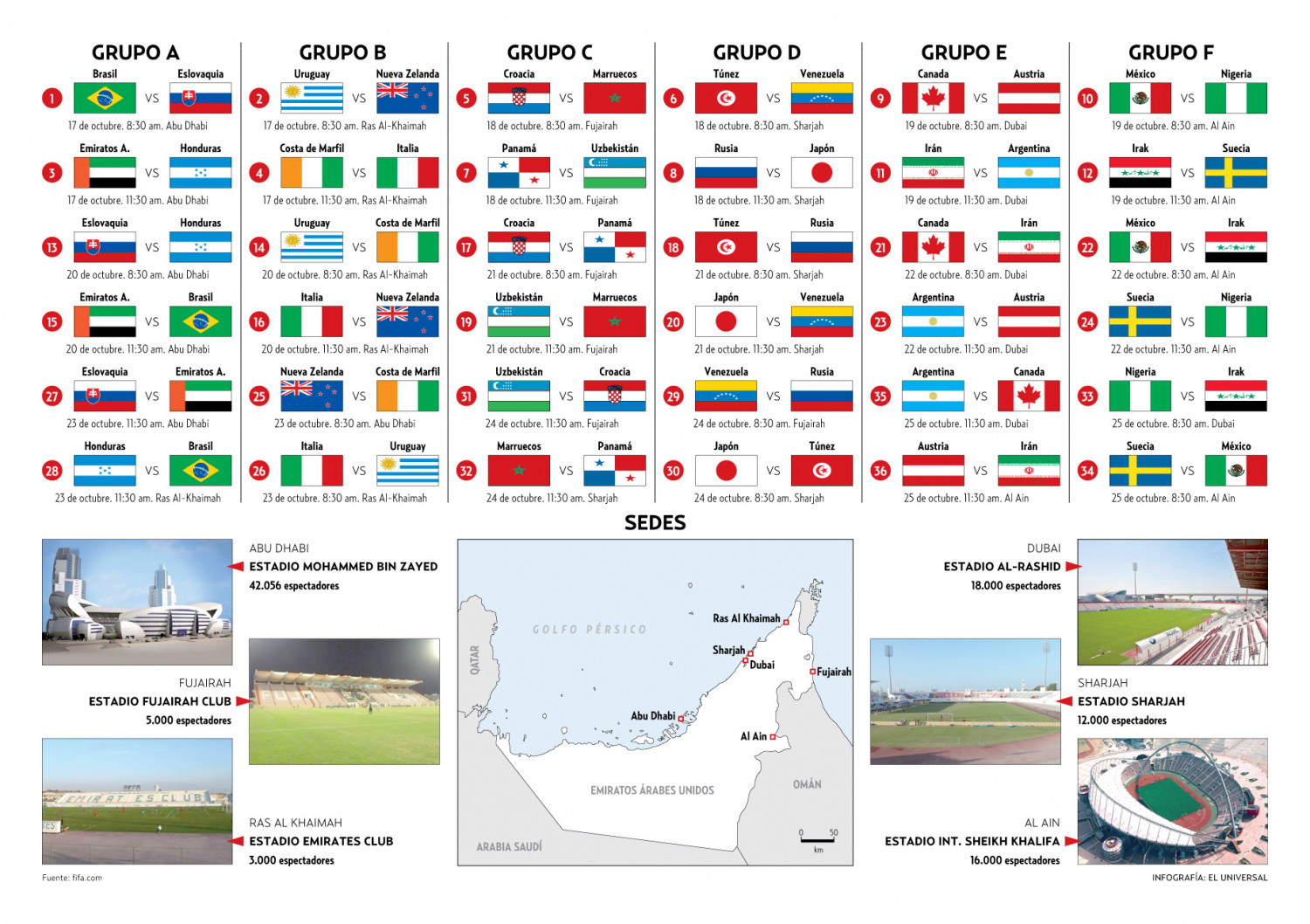 FIFA U-17 World Cup Infographic