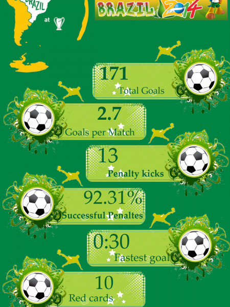 FIFA World Cup 2014 The Summary Infographic