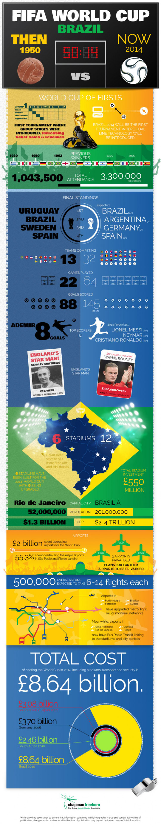 FIFA Throwback - World Cup Brazil 1950 vs 2014