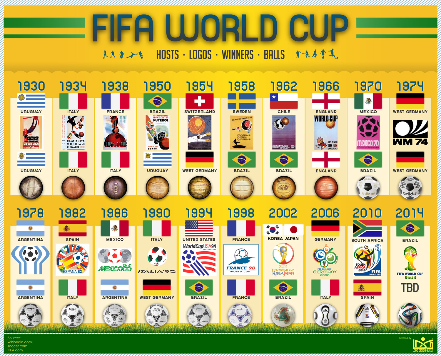 FIFA World Cup History
