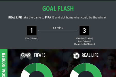 FIFA15 versus Real Life Infographic