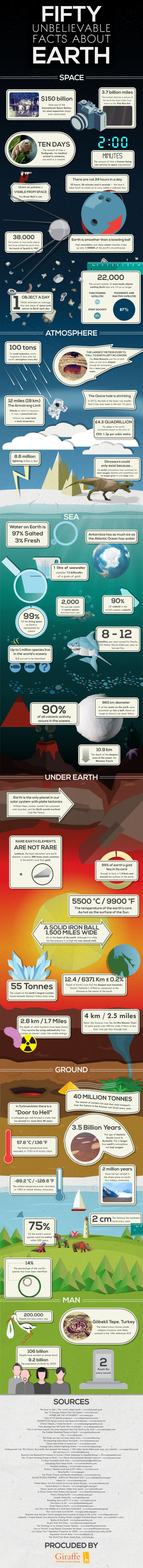 Fifty Unbelievable Facts About Earth