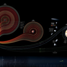 Fifty Years of Exploration Infographic