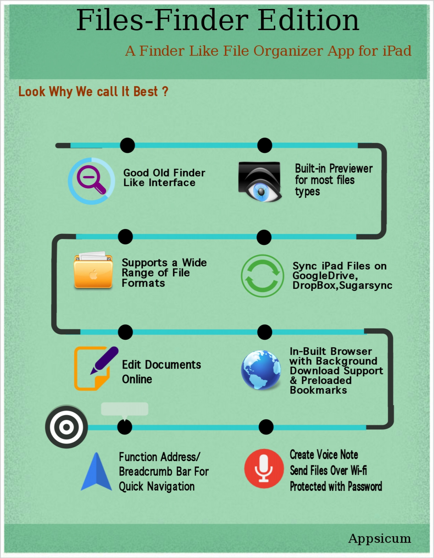 Files-Finder Edition - A Document Manager for iPad with Old Finder Like Feature Set Infographic