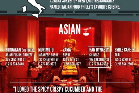 Fill Up in Philly: Philadelphia's Best Restaurants 2013 Infographic