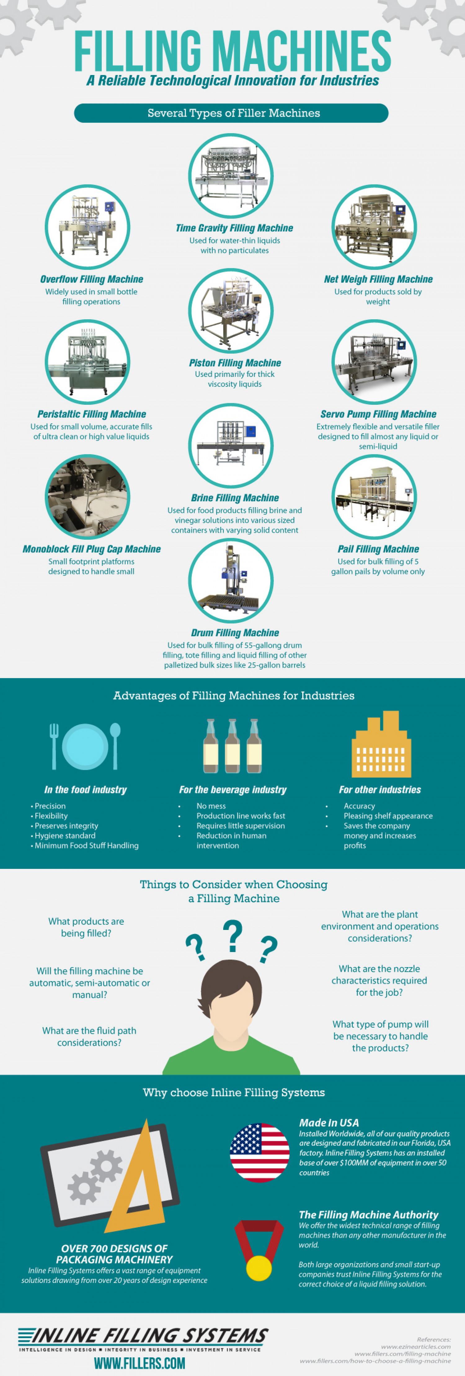 Filling Machines: A Reliable Technological Innovation for Industries Infographic