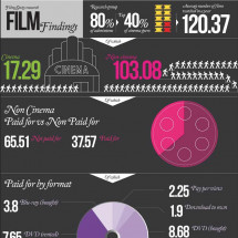 Film consumption in the UK Infographic